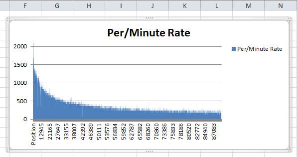sendblaster 4 email speed testing speeds