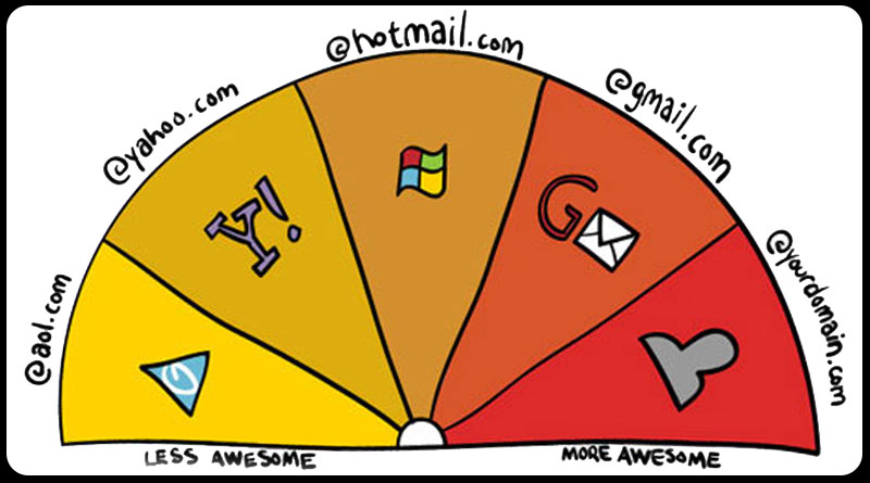 email address percentages